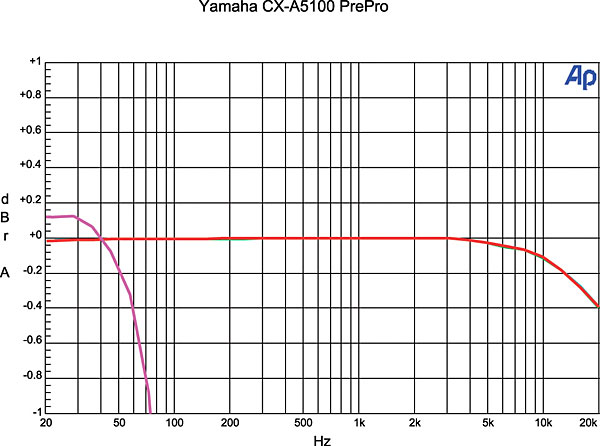 Yamaha Aventage CX-A5100 Surround Processor Review Test