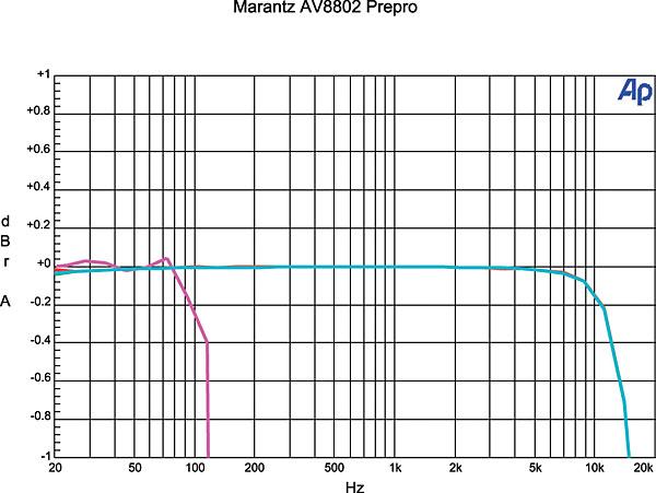 Marantz AV8802 Surround Processor Review Test Bench