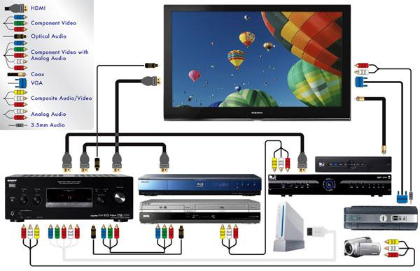 How to Connect a Bluray Player | Sound & Vision