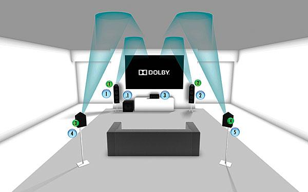 the ultimate test dolby