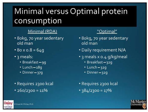 Minimal vs. Optimal Protein Consumption