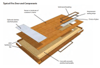 FAQ on all things performance doors, doorsets and windows