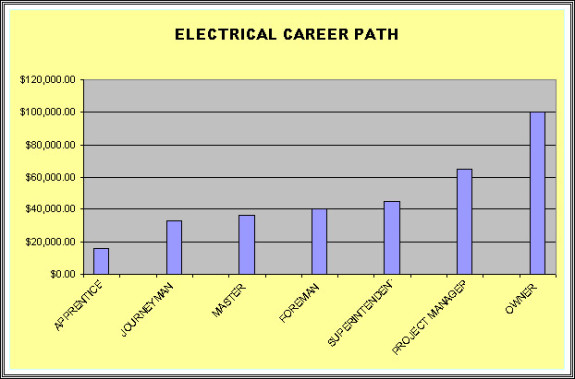 sound-design-live-audio-engineer-training-electrician-career-ladder