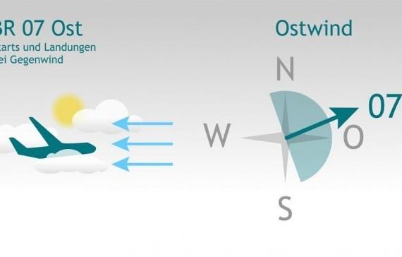 Rückenwindkomponente