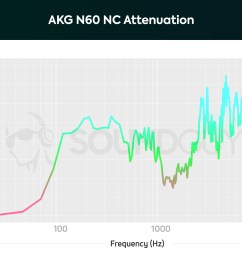 a chart showing the active noise canceling performance of the akg n60 nc  [ 1703 x 1123 Pixel ]