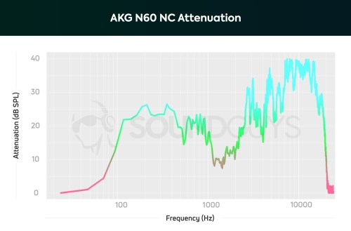 small resolution of a chart showing the active noise canceling performance of the akg n60 nc