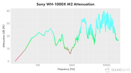 small resolution of a chart showing the active noise cancellation performance of the sony wh 1000xm2 wireless bluetooth