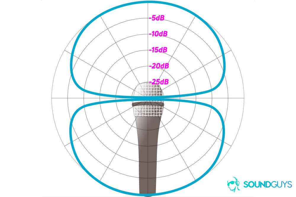 medium resolution of an example of a polar chart detailing the pickup pattern of a bidirectional microphone
