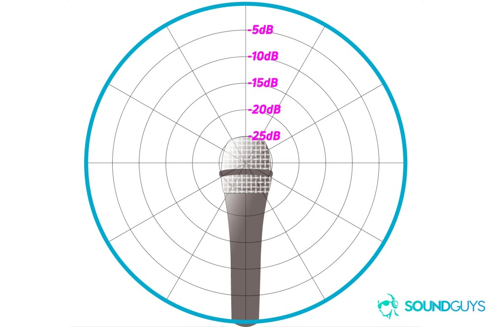 medium resolution of an example of a polar chart detailing the pickup pattern of an omnidirectional microphone
