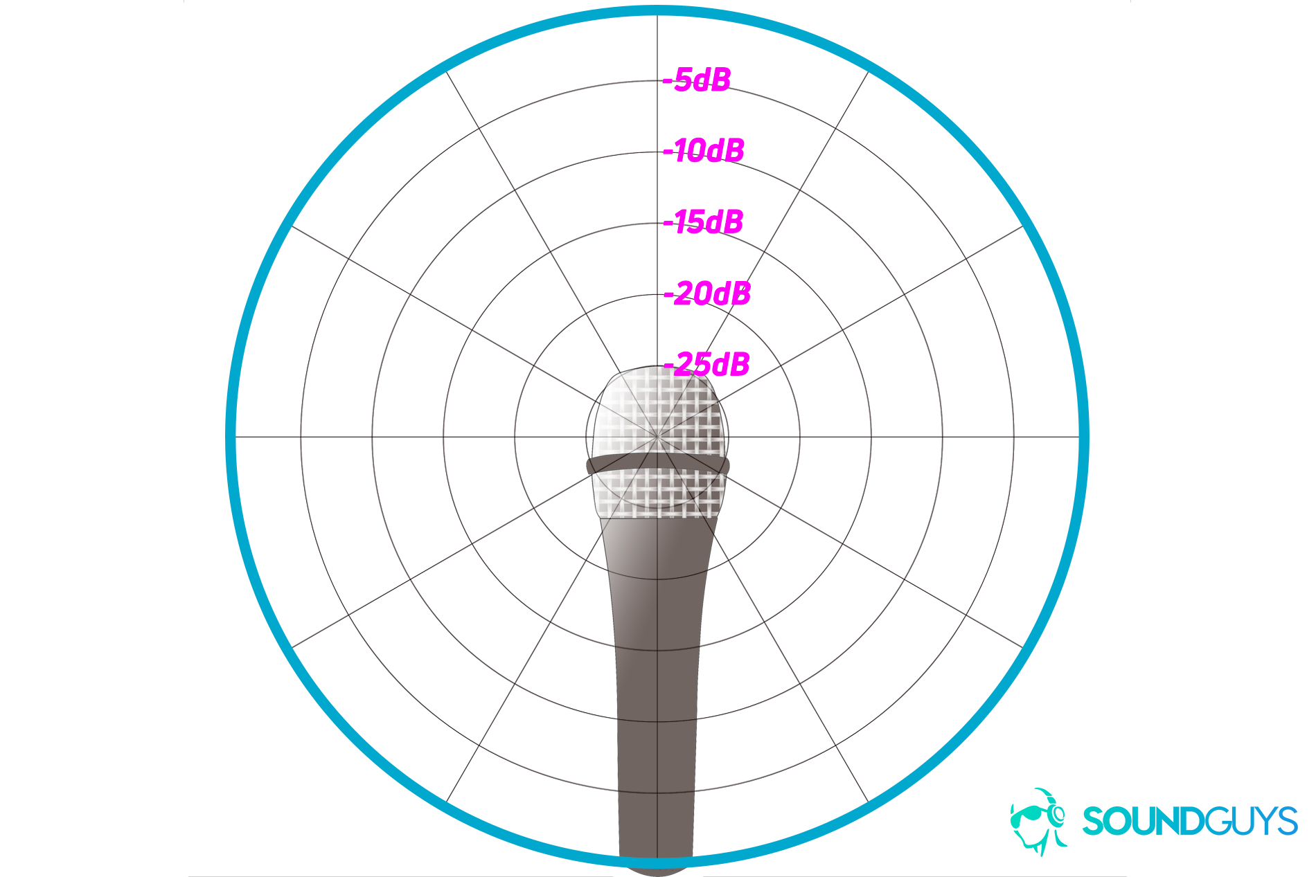 hight resolution of an example of a polar chart detailing the pickup pattern of an omnidirectional microphone