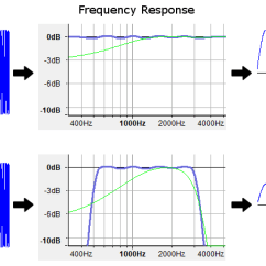 What Is A Frequency Diagram Wiring For Ceiling Light And Switch Response How Does It Affect My Music Several Charts Showing Can Alter The Output Of Sample Waveform