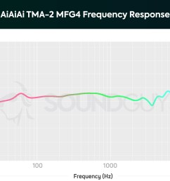 a chart showing the frequency response of the aiaiai tma 2 mfg4 on ear headphones [ 1659 x 1089 Pixel ]