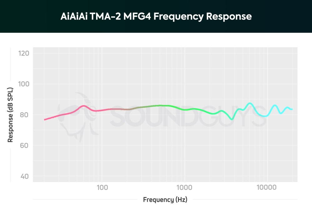 medium resolution of a chart showing the frequency response of the aiaiai tma 2 mfg4 on ear headphones