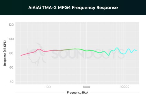 small resolution of a chart showing the frequency response of the aiaiai tma 2 mfg4 on ear headphones