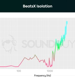 beatsx isolation graph illustrates that the earbuds are able to attenuate higher treble and midrange frequencies [ 1703 x 1123 Pixel ]