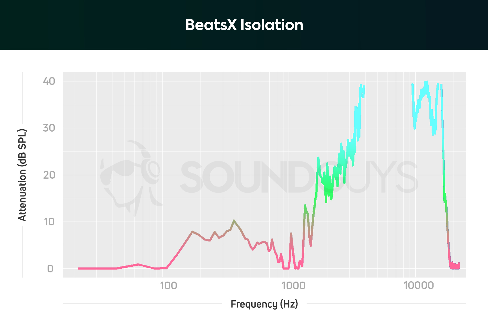 hight resolution of beatsx isolation graph illustrates that the earbuds are able to attenuate higher treble and midrange frequencies
