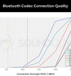 graph of bluetooth codec signal strength vs dropped seconds of audio [ 1659 x 1089 Pixel ]