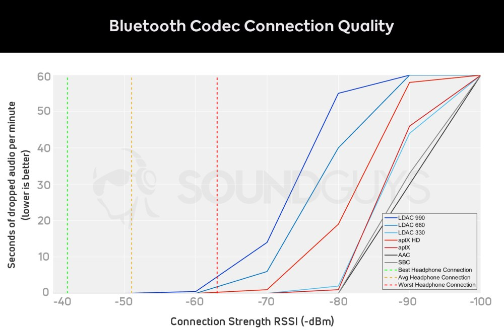 medium resolution of graph of bluetooth codec signal strength vs dropped seconds of audio