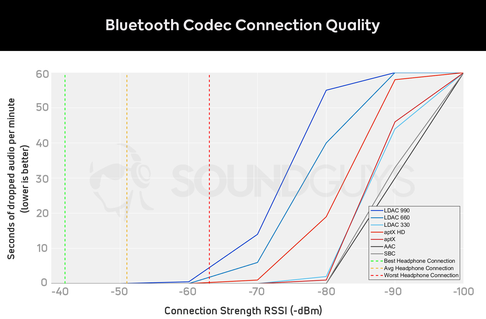hight resolution of graph of bluetooth codec signal strength vs dropped seconds of audio