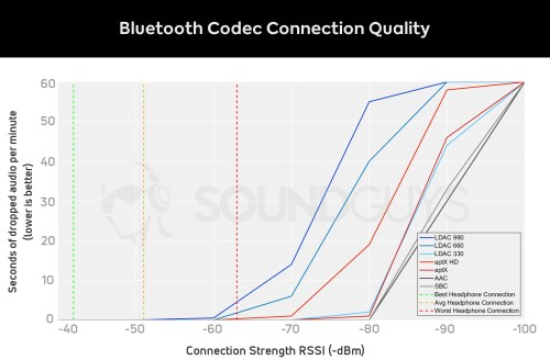 small resolution of graph of bluetooth codec signal strength vs dropped seconds of audio