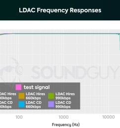 ldac modes frequency response compared [ 1659 x 1089 Pixel ]