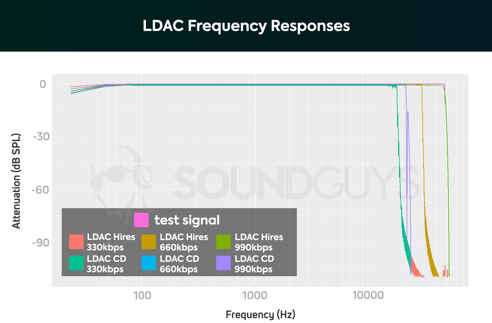 hight resolution of ldac modes frequency response compared