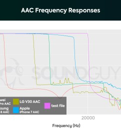 a chart showing the aac bluetooth codec s performance on the huawei p20 pro samsung galaxy [ 1659 x 1089 Pixel ]