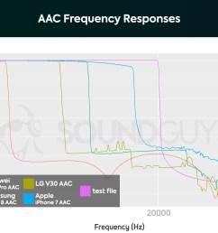 best bose speakers soundguys bose speakers diagram [ 1659 x 1089 Pixel ]