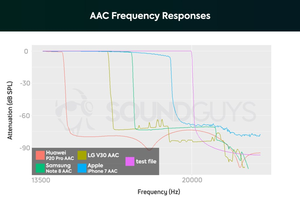 medium resolution of a chart showing the aac bluetooth codec s performance on the huawei p20 pro samsung galaxy