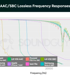 a chart showing the frequency response performance of the aac bluetooth wireless codec  [ 1659 x 1089 Pixel ]