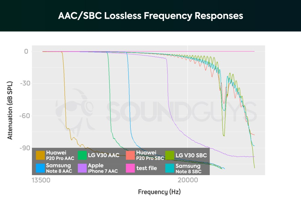 medium resolution of a chart showing the frequency response performance of the aac bluetooth wireless codec