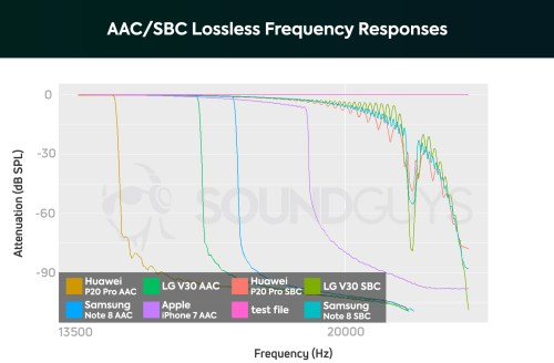 small resolution of a chart showing the frequency response performance of the aac bluetooth wireless codec