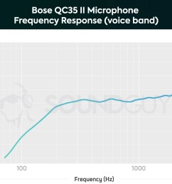 a chart showing the microphone performance of the bose qc35 ii in the voice band  [ 1659 x 1089 Pixel ]