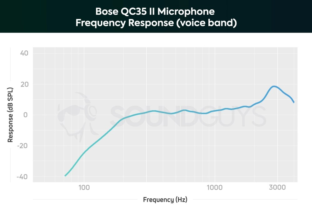medium resolution of a chart showing the microphone performance of the bose qc35 ii in the voice band