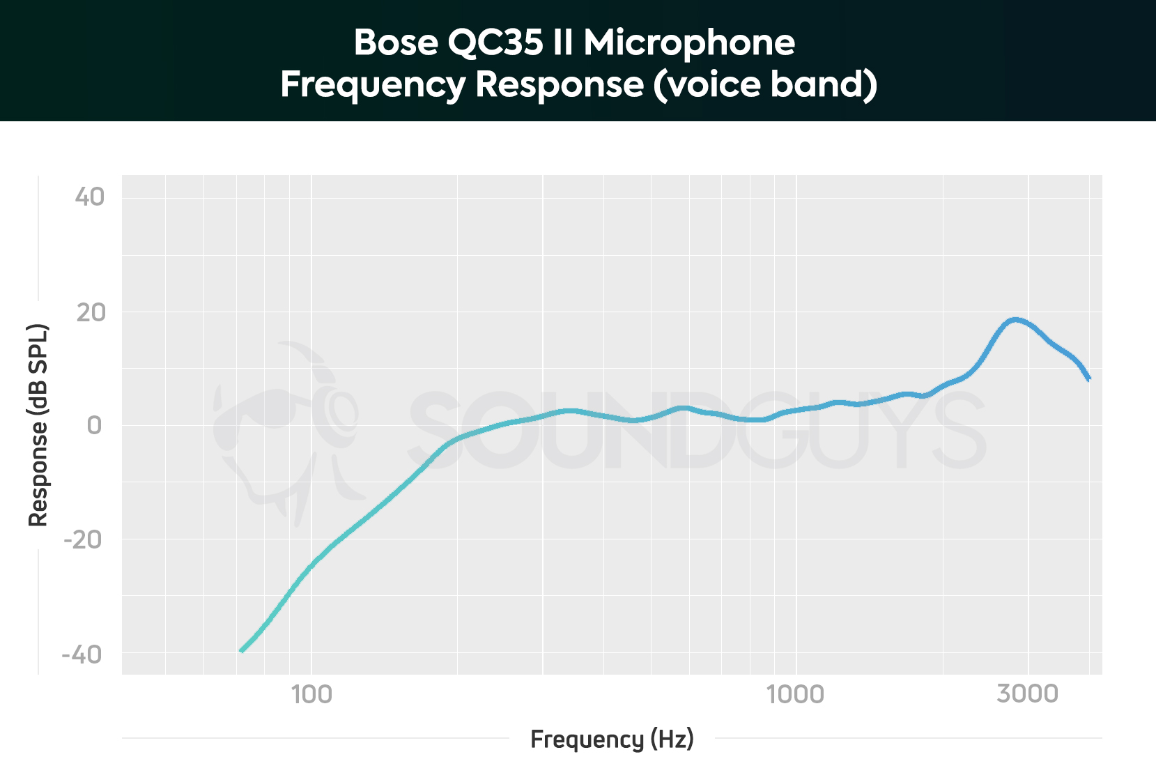 hight resolution of a chart showing the microphone performance of the bose qc35 ii in the voice band