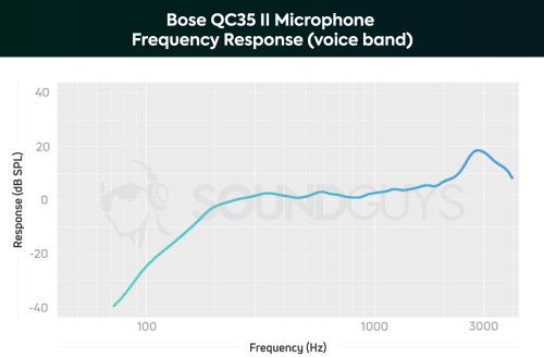 small resolution of a chart showing the microphone performance of the bose qc35 ii in the voice band