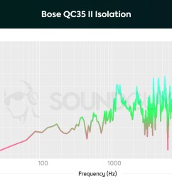 a chart showing the isolation performance of the bose qc35 ii headphones [ 1703 x 1123 Pixel ]