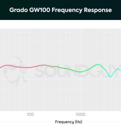 a chart showing the note emphasis and frequency response of the grado gw100 open back [ 1703 x 1123 Pixel ]