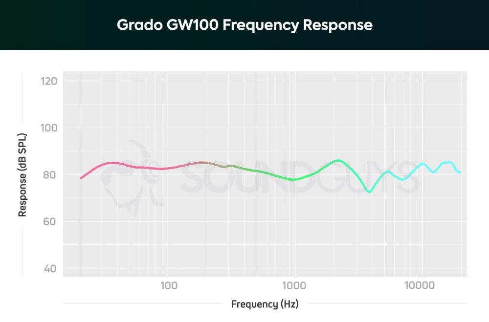 medium resolution of a chart showing the note emphasis and frequency response of the grado gw100 open back