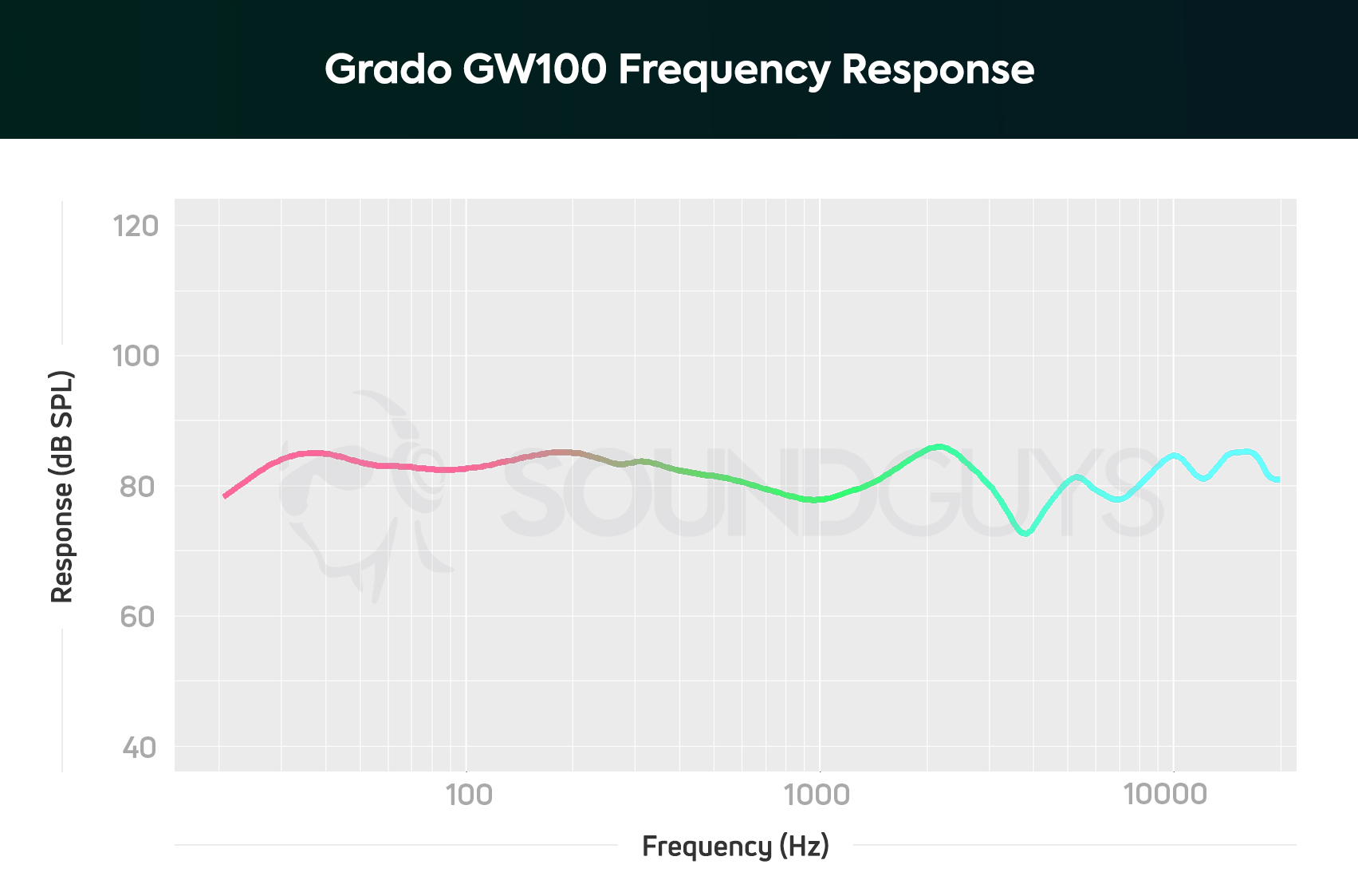hight resolution of a chart showing the note emphasis and frequency response of the grado gw100 open back