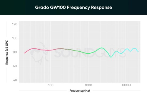 small resolution of a chart showing the note emphasis and frequency response of the grado gw100 open back