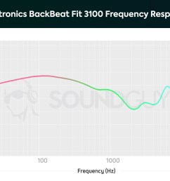 plantronics backbeat fit 3100 a chart showing the note emphasis and frequency response of the [ 1703 x 1123 Pixel ]