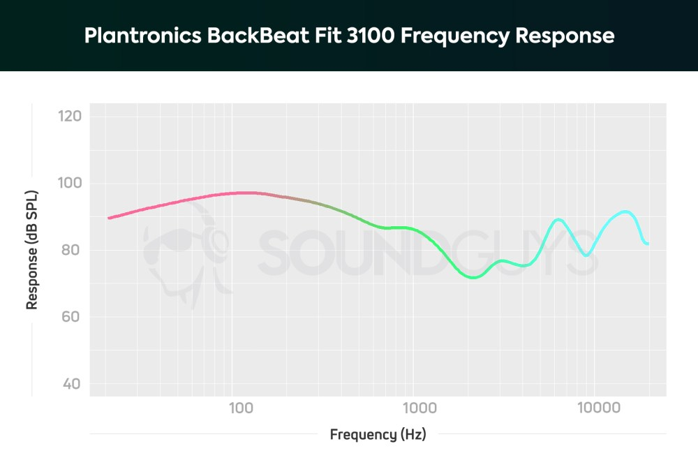medium resolution of plantronics backbeat fit 3100 a chart showing the note emphasis and frequency response of the