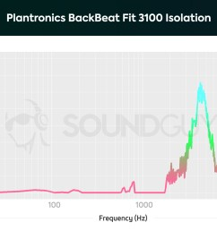 plantronics backbeat fit 3100 a chart showing the isolation performance of the plantronics backbeat fit [ 1703 x 1123 Pixel ]