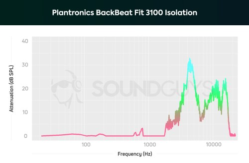 small resolution of plantronics backbeat fit 3100 a chart showing the isolation performance of the plantronics backbeat fit