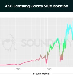 akg samsung galaxy s10e earbuds frequency isolation chart  [ 1703 x 1123 Pixel ]