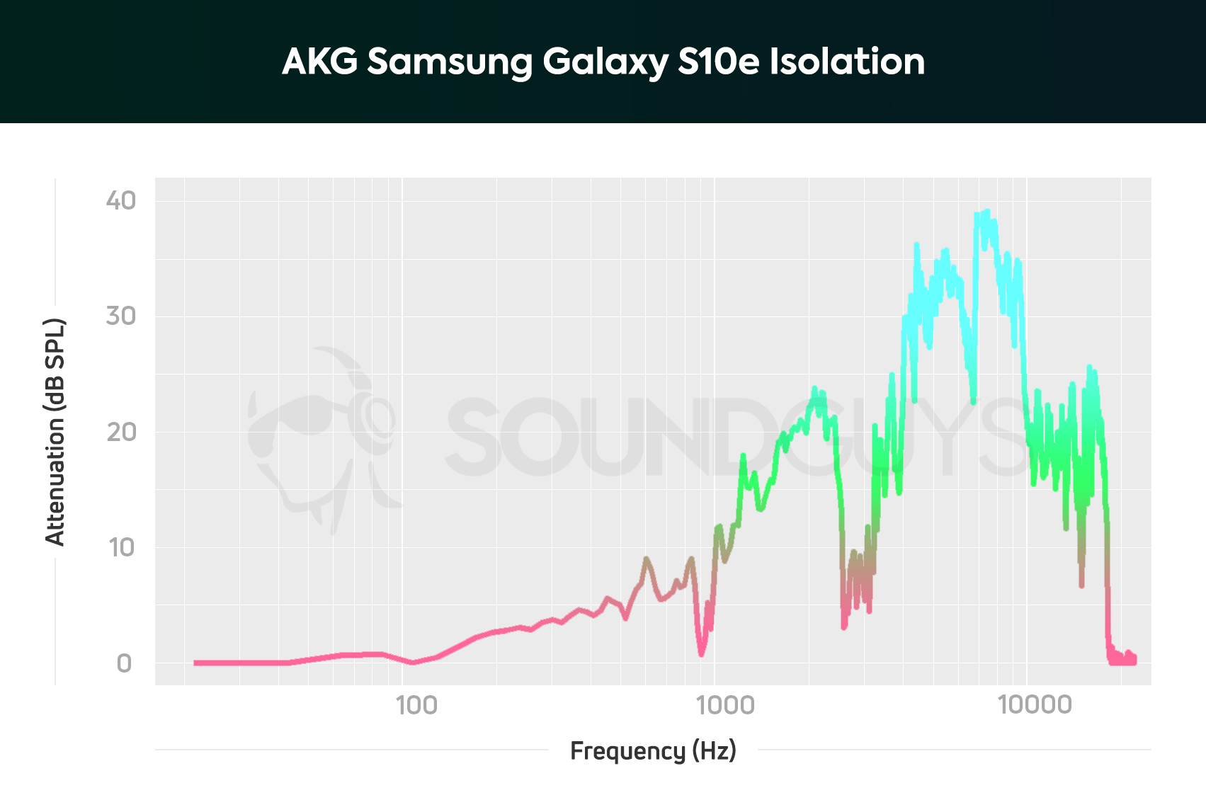 hight resolution of akg samsung galaxy s10e earbuds frequency isolation chart