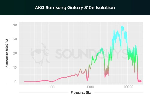 small resolution of akg samsung galaxy s10e earbuds frequency isolation chart