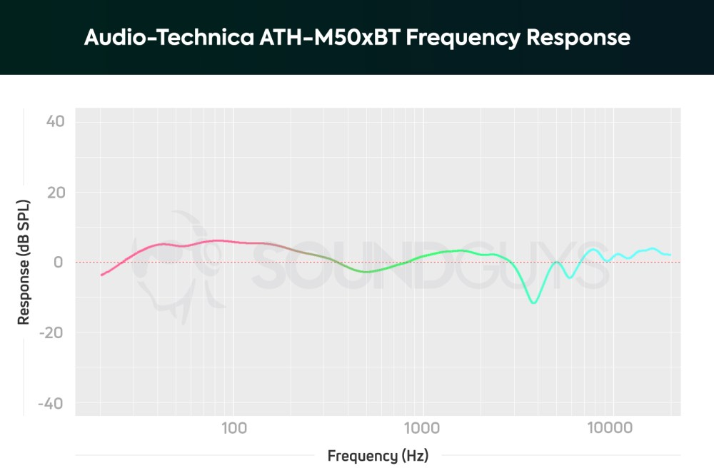 medium resolution of audio technica ath m50xbt frequency response chart