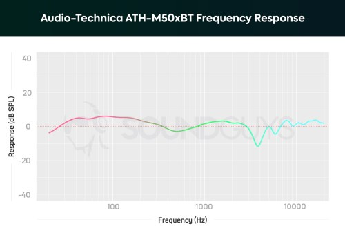 small resolution of audio technica ath m50xbt frequency response chart